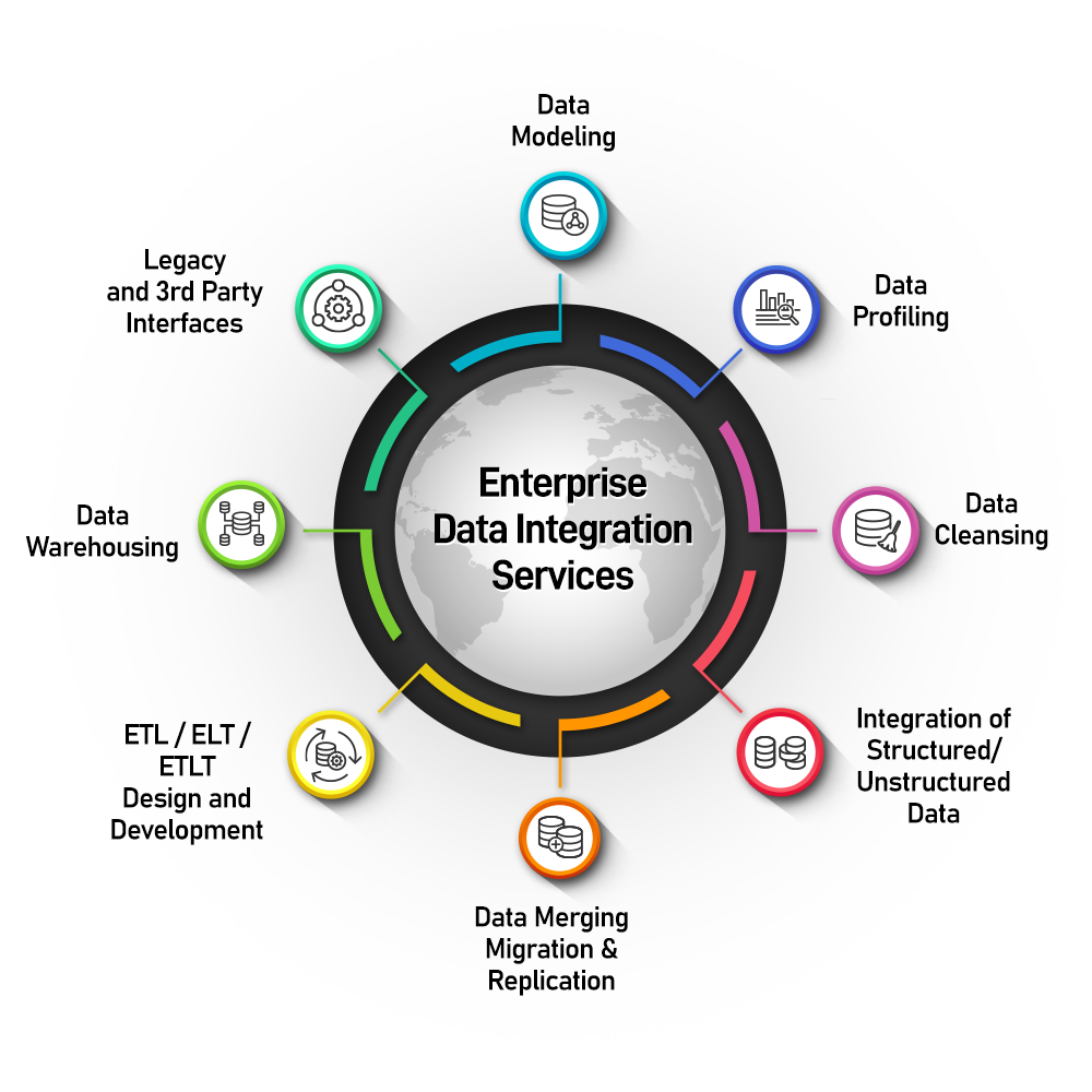 Enterprise Data Integration Services