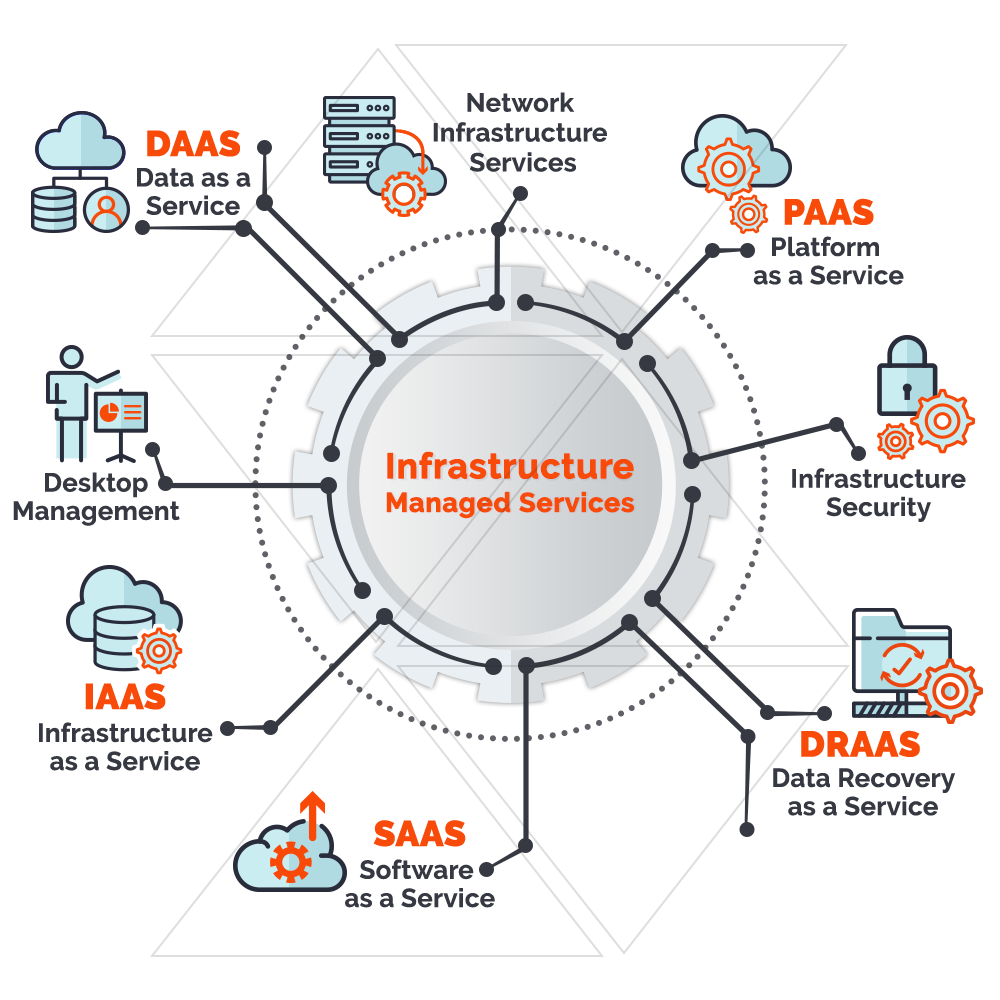 Infrastructure Managed Services
